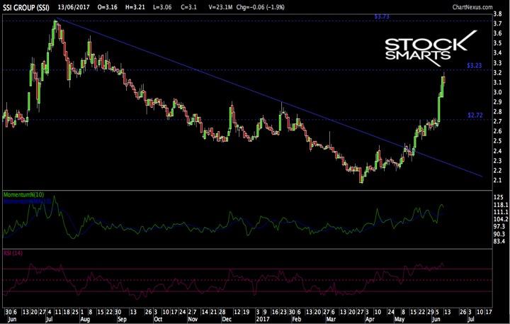 SSI Stocks