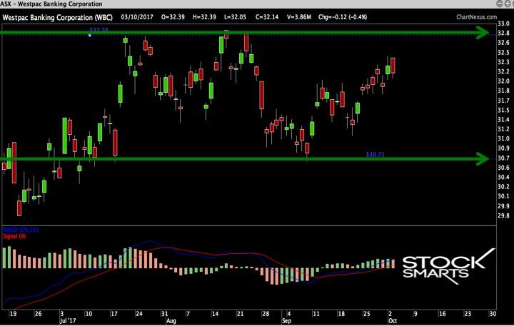 WEstpac stock picks