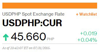 USDPHP_Small