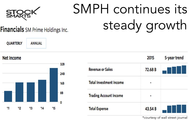 SMPH Earnings