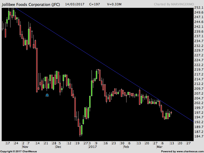 JFC Stock Chart