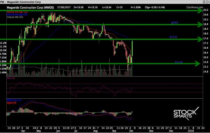 MWIDE STOCK PICKS
